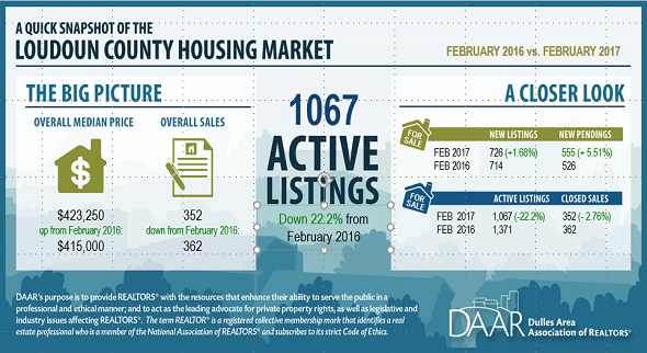 February 2017 Loudoun County Market Trends Report: Homes Selling Faster as Active Inventory Continues to Decline Post Thumbnail